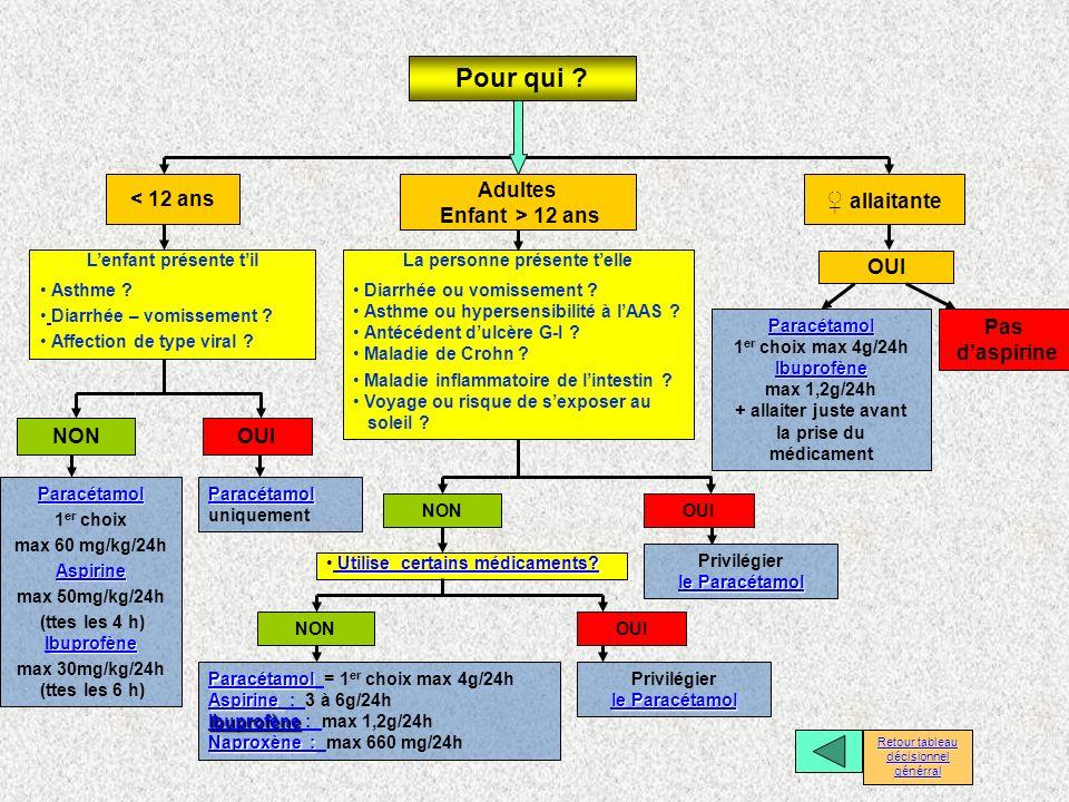 < 12 ans allaitante Lenfant présente til Asthme ? Diarrhée – vomissement ? Affection de type viral ? Paracétamol Paracétamol Paracétamol uniquement Pa