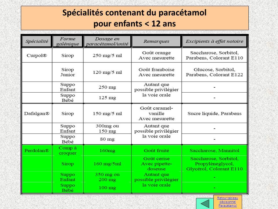 Spécialités contenant du paracétamol pour enfants < 12 ans Retour tableau décisionnel Retour tableau décisionnel Paracétamol