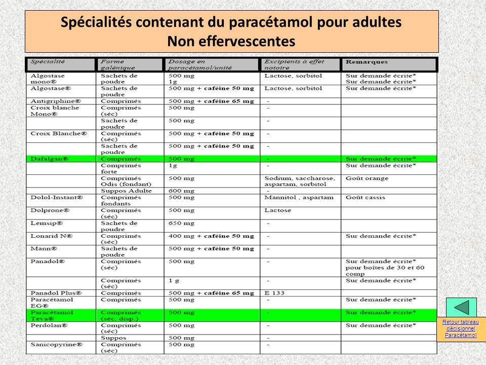 Spécialités contenant du paracétamol pour adultes Non effervescentes Retour tableau décisionnel Retour tableau décisionnel Paracétamol