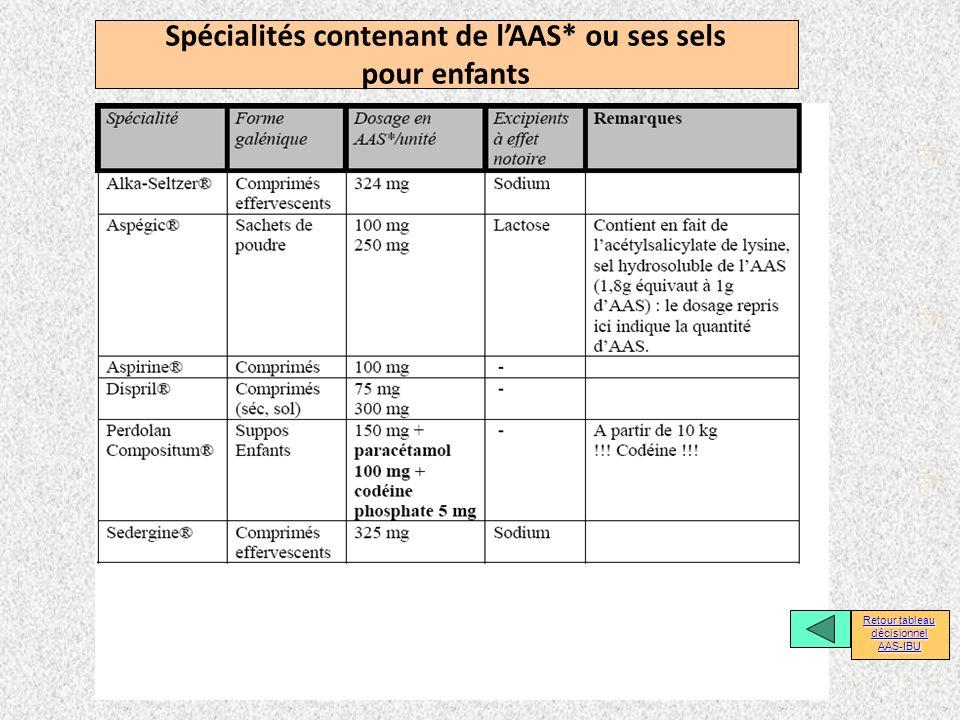 Spécialités contenant de lAAS* ou ses sels pour enfants Retour tableau décisionnel Retour tableau décisionnel AAS-IBU