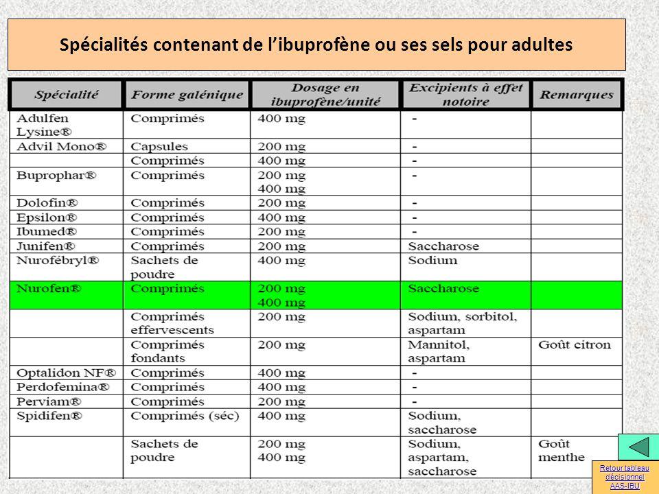 Spécialités contenant de libuprofène ou ses sels pour adultes Retour tableau décisionnel Retour tableau décisionnel AAS-IBU