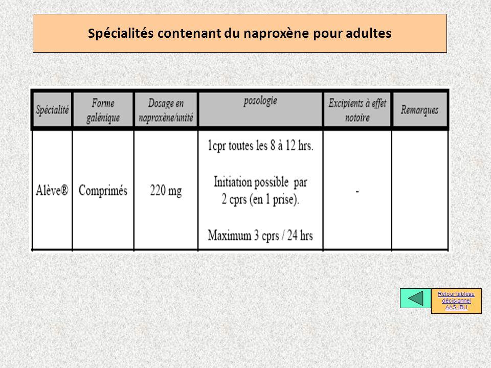 Spécialités contenant du naproxène pour adultes Retour tableau décisionnel Retour tableau décisionnel AAS-IBU