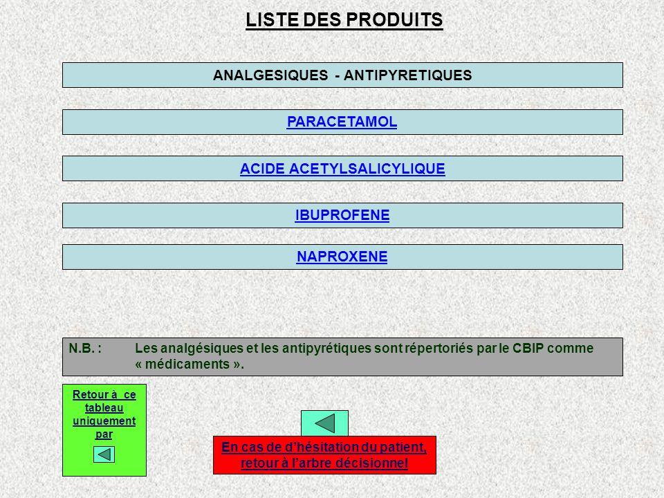 PARACETAMOL Formes galéniques : DAFALGAN :comp.(30 X 500 mg)* * comp.