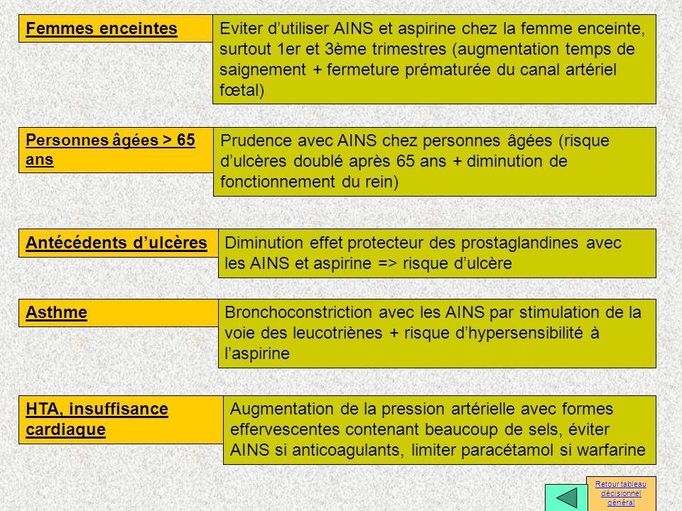Femmes enceintes Antécédents dulcères Asthme HTA, insuffisance cardiaque Eviter dutiliser AINS et aspirine chez la femme enceinte, surtout 1er et 3ème