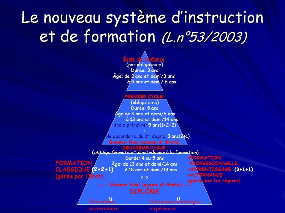 Le nouveau système dinstruction et de formation (L.n°53/2003) École de lenfance (pas obligatoire) Durée: 3 ans Âge: de 2 ans et demi/3 ans à 5 ans et