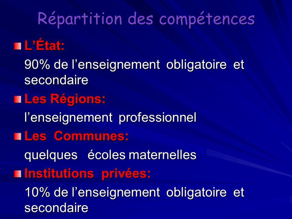 Répartition des compétences LÉtat: 90% de lenseignement obligatoire et secondaire Les Régions: lenseignement professionnel Les Communes: quelques écol