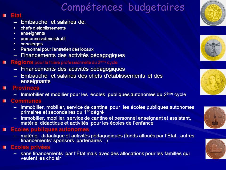 Compétences budgetaires Etat –Embauche et salaires de: chefs détablissementschefs détablissements enseignantsenseignants personnel administratifperson