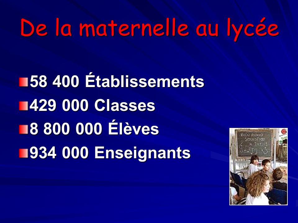 De la maternelle au lycée 58 400 Établissements 429 000 Classes 8 800 000 Élèves 934 000 Enseignants