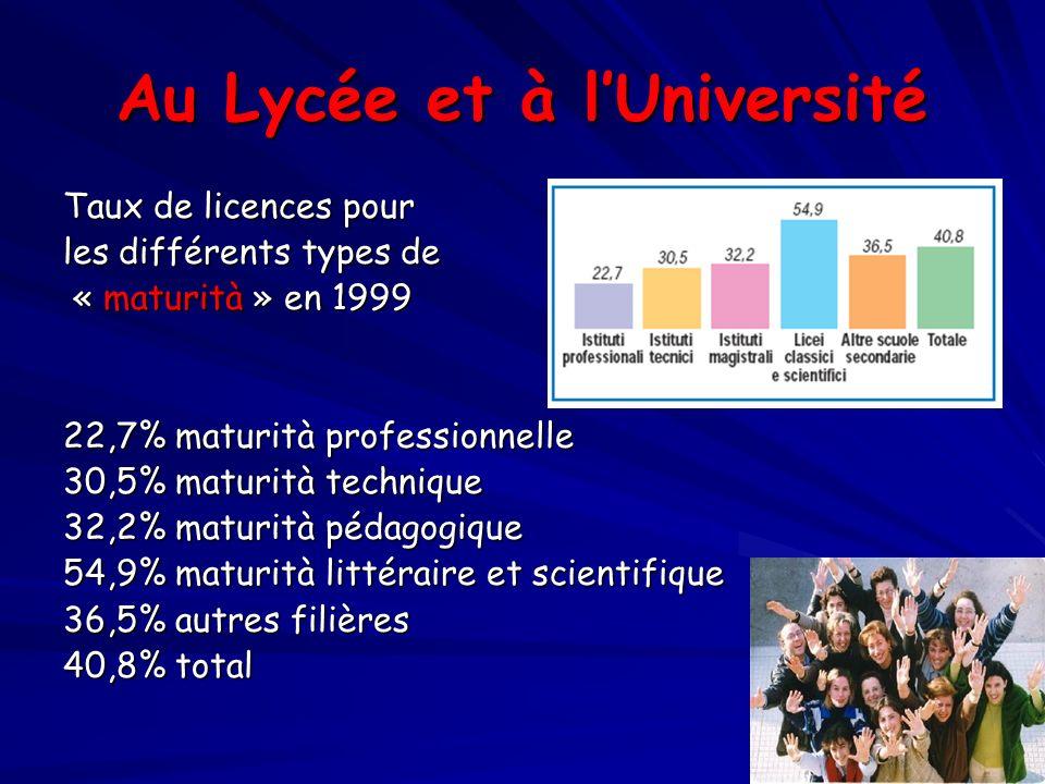 Au Lycée et à lUniversité Taux de licences pour les différents types de « maturità » en 1999 « maturità » en 1999 22,7% maturità professionnelle 30,5%