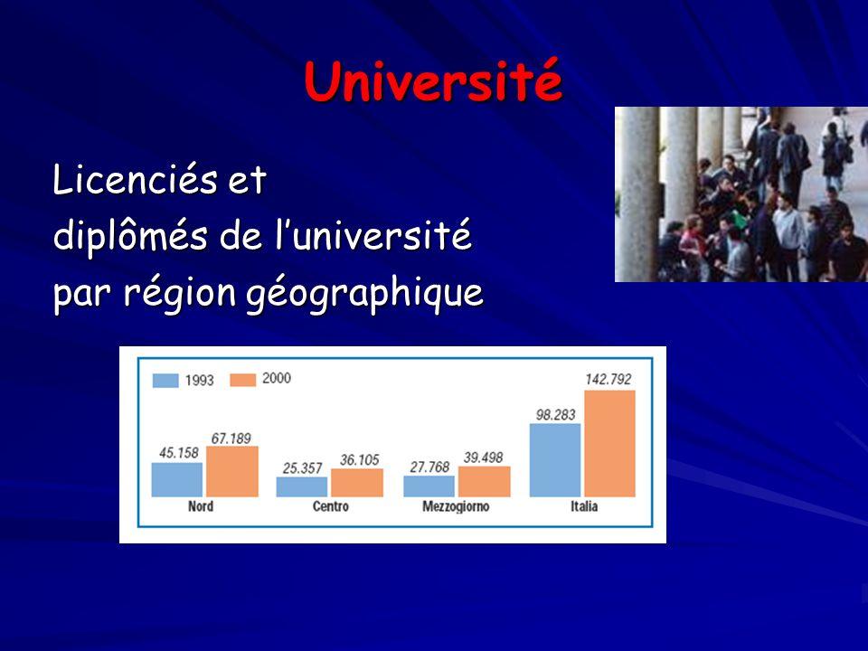 Université Licenciés et diplômés de luniversité par région géographique