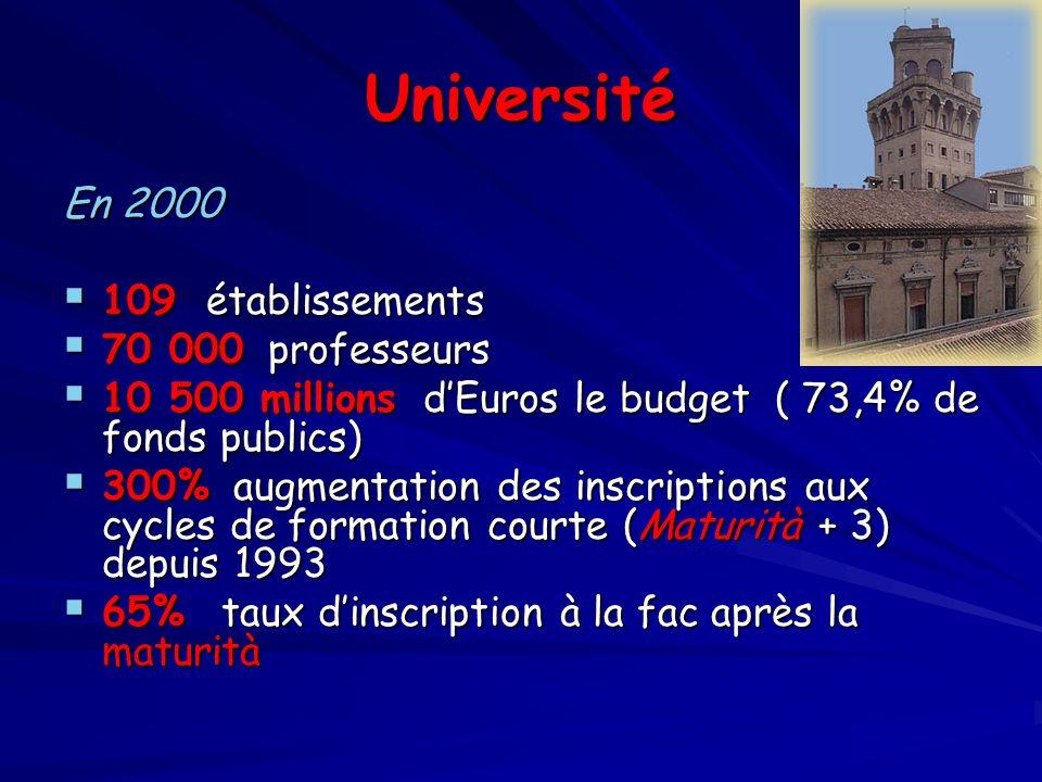 Université En 2000 109 établissements 109 établissements 70 000 professeurs 70 000 professeurs 10 500 millions dEuros le budget ( 73,4% de fonds publi