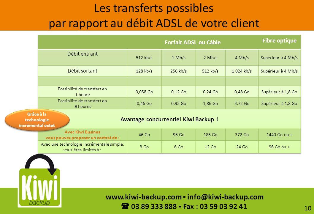 10 www.kiwi-backup.com info@kiwi-backup.com 03 89 333 888 Fax : 03 59 03 92 41 Les transferts possibles par rapport au débit ADSL de votre client Grâc