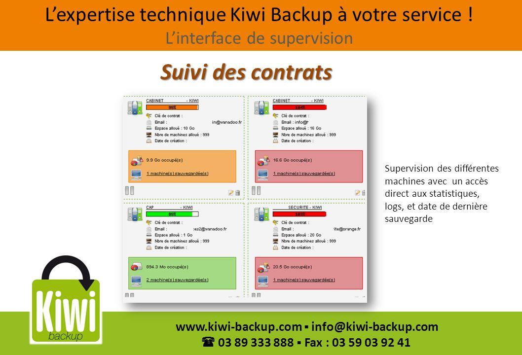 14 www.kiwi-backup.com info@kiwi-backup.com 03 89 333 888 Fax : 03 59 03 92 41 Supervision des différentes machines avec un accès direct aux statistiq