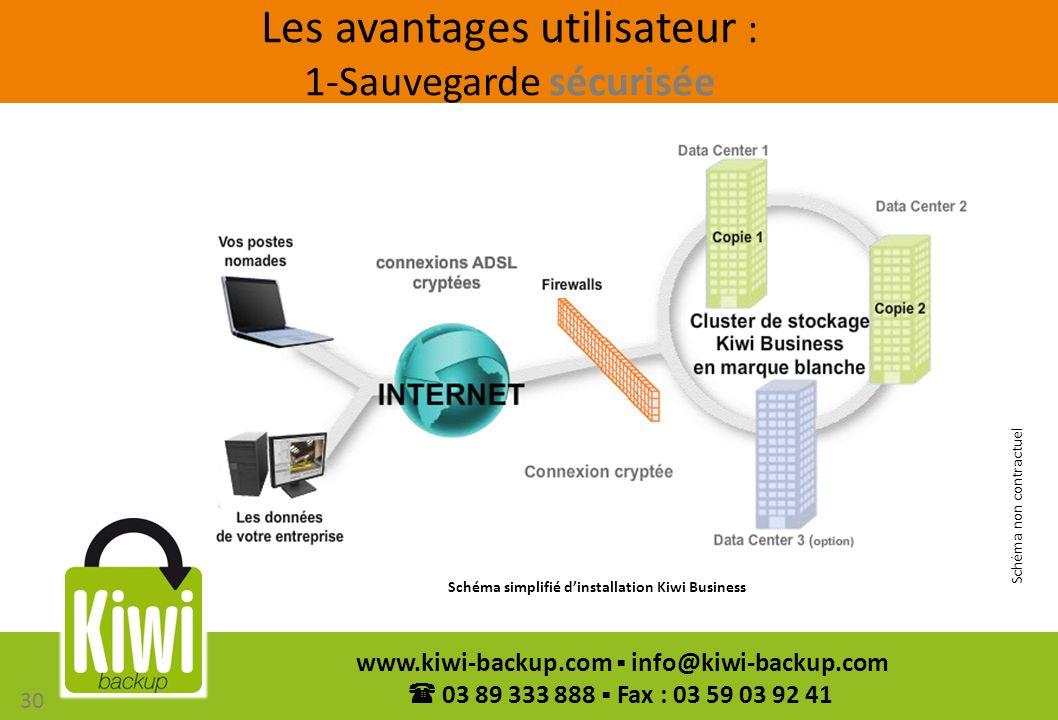 30 www.kiwi-backup.com info@kiwi-backup.com 03 89 333 888 Fax : 03 59 03 92 41 Schéma non contractuel 30 Les avantages utilisateur : 1-Sauvegarde sécu