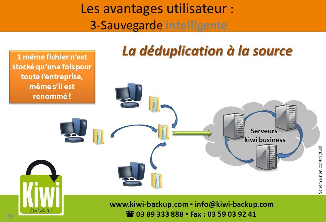 36 www.kiwi-backup.com info@kiwi-backup.com 03 89 333 888 Fax : 03 59 03 92 41 La déduplication à la source 1 même fichier nest stocké quune fois pour