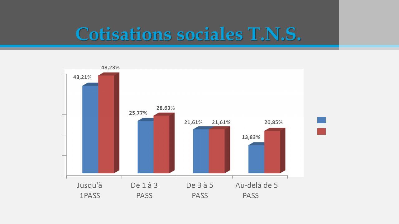 Cotisations sociales T.N.S. 43,21% 48,23% 28,63% Jusqu'à 1PASS De 1 à 3 PASS De 3 à 5 PASS Au-delà de 5 PASS 25,77% 21,61% 13,83% 21,61% 20,85%