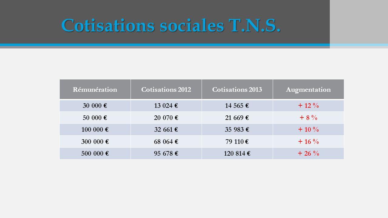 Cotisations sociales T.N.S. RémunérationCotisations 2012Cotisations 2013Augmentation 30 000 13 024 14 565 + 12 % 50 000 20 070 21 669 + 8 % 100 000 32