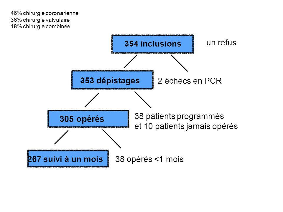 354 inclusions 305 opérés un refus 38 patients programmés et 10 patients jamais opérés 38 opérés <1 mois 2 échecs en PCR 353 dépistages 267 suivi à un mois 46% chirurgie coronarienne 36% chirurgie valvulaire 18% chirurgie combinée