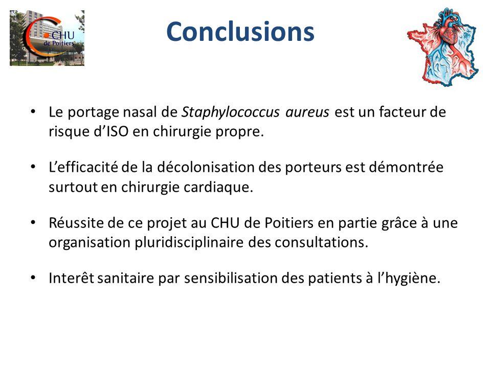 Conclusions Le portage nasal de Staphylococcus aureus est un facteur de risque dISO en chirurgie propre.
