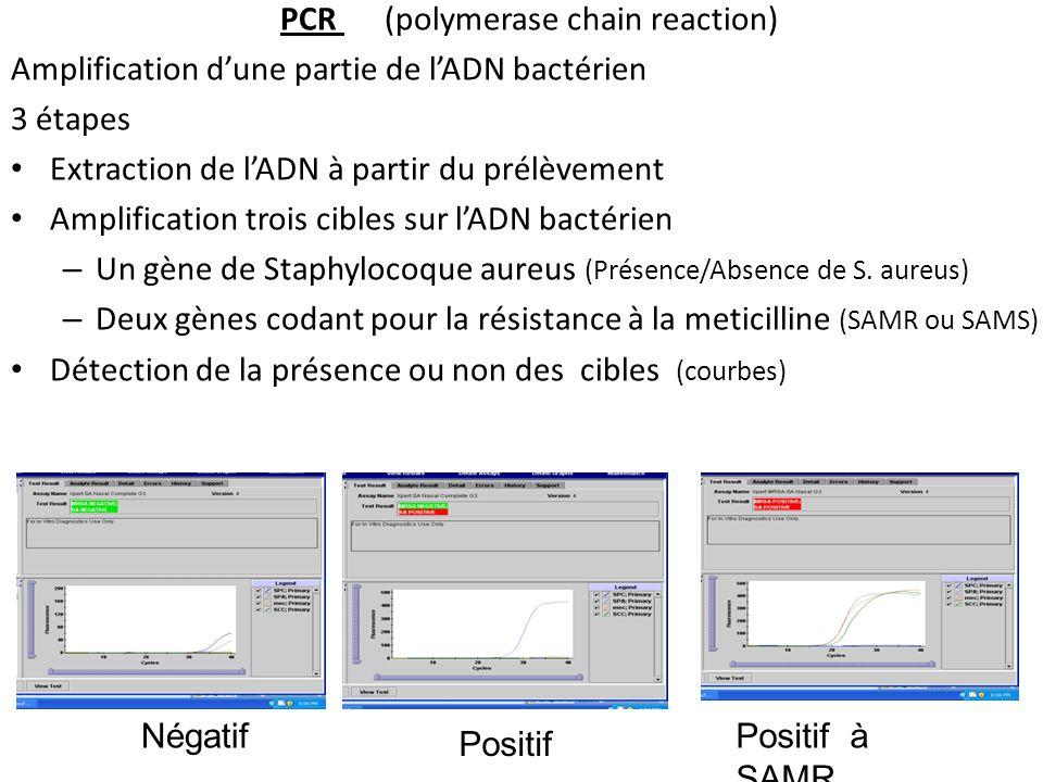 PCR (polymerase chain reaction) Amplification dune partie de lADN bactérien 3 étapes Extraction de lADN à partir du prélèvement Amplification trois cibles sur lADN bactérien – Un gène de Staphylocoque aureus (Présence/Absence de S.