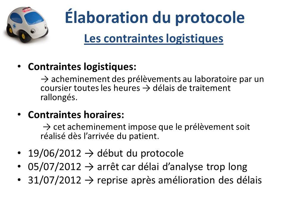 Élaboration du protocole Les contraintes logistiques Contraintes logistiques: acheminement des prélèvements au laboratoire par un coursier toutes les heures délais de traitement rallongés.