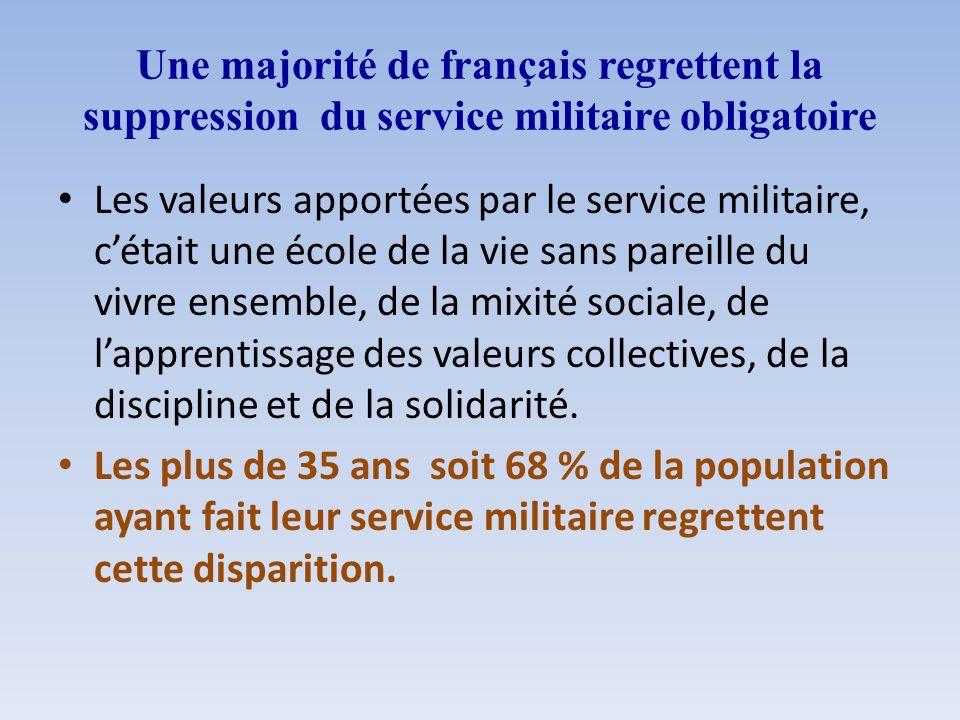 Une majorité de français regrettent la suppression du service militaire obligatoire Les valeurs apportées par le service militaire, cétait une école d
