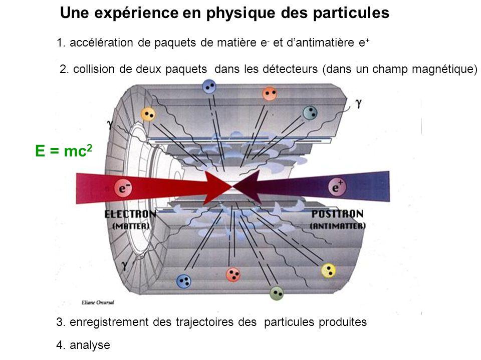 1. accélération de paquets de matière e - et dantimatière e + 2. collision de deux paquets dans les détecteurs (dans un champ magnétique) E = mc 2 3.