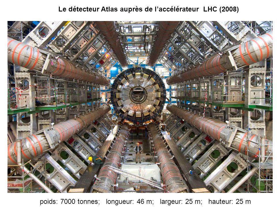 Le détecteur Atlas auprès de laccélérateur LHC (2008) poids: 7000 tonnes; longueur: 46 m; largeur: 25 m; hauteur: 25 m