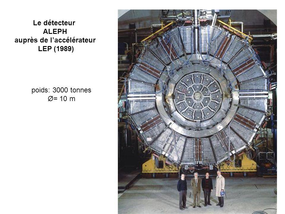 Le détecteur ALEPH auprès de laccélérateur LEP (1989) poids: 3000 tonnes Ø= 10 m