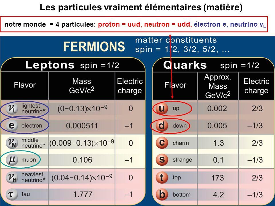 notre monde = 4 particules: proton = uud, neutron = udd, électron e, neutrino ν L Les particules vraiment élémentaires (matière)