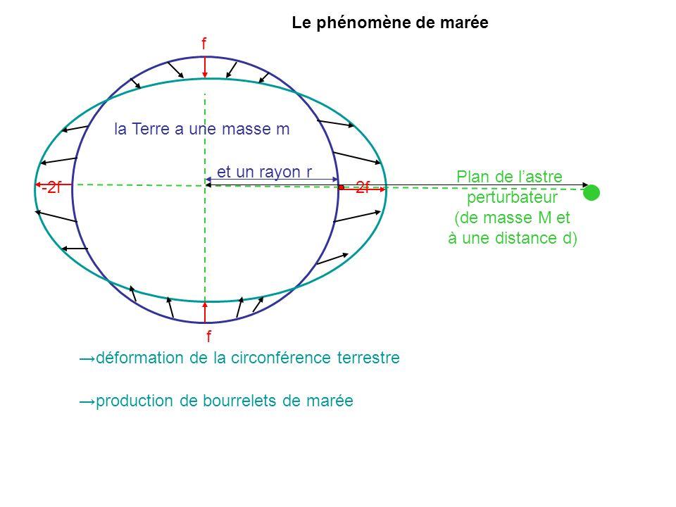 Plan de lastre perturbateur (de masse M et à une distance d) et un rayon r déformation de la circonférence terrestre la Terre a une masse m production de bourrelets de marée 2f-2f f f Le phénomène de marée