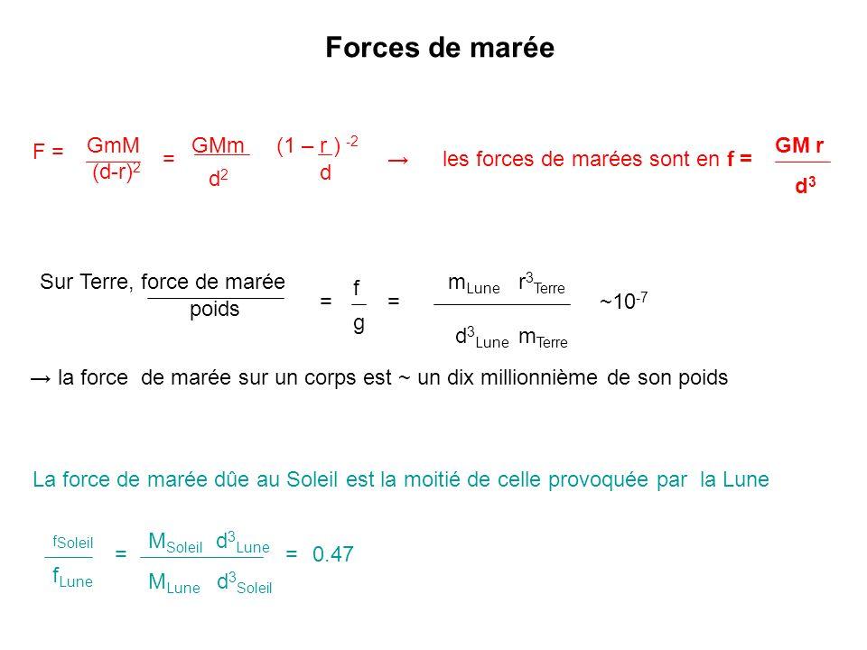 F = GmM (d-r) 2 = GMm d2d2 (1 – r ) -2 d les forces de marées sont en f = GM r d3d3 g = d 3 Lune r 3 Terre m Terre ~10 -7 m Lune Sur Terre, force de marée poids = f la force de marée sur un corps est ~ un dix millionnième de son poids Forces de marée La force de marée dûe au Soleil est la moitié de celle provoquée par la Lune f Soleil f Lune = d 3 Lune M Soleil M Lune d 3 Soleil 0.47=