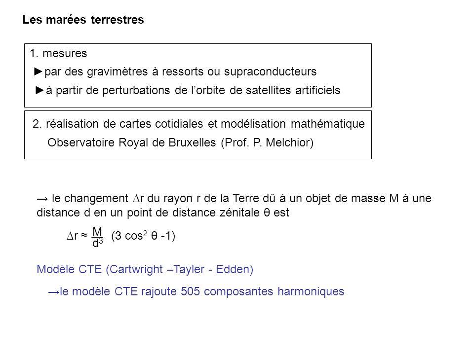 Les marées terrestres Modèle CTE (Cartwright –Tayler - Edden) Observatoire Royal de Bruxelles (Prof. P. Melchior) par des gravimètres à ressorts ou su