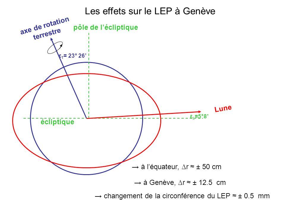 Les effets sur le LEP à Genève écliptique pôle de lécliptique ε T = 23° 26 ε L =5°8 Lune axe de rotation terrestre à léquateur, r ± 50 cm à Genève, r ± 12.5 cm changement de la circonférence du LEP ± 0.5 mm