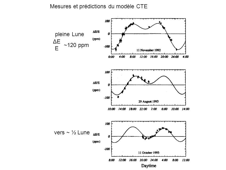 pleine Lune vers ~ ½ Lune ΔEEΔEE ~120 ppm Mesures et prédictions du modèle CTE