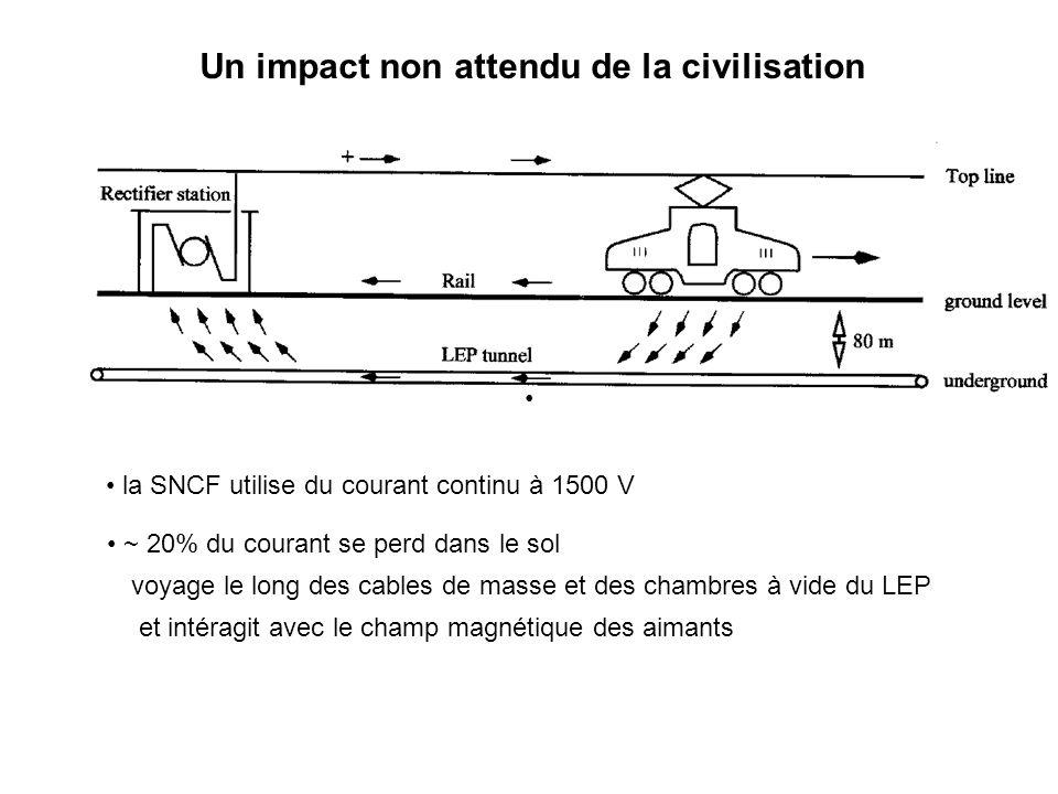 Un impact non attendu de la civilisation ~ 20% du courant se perd dans le sol la SNCF utilise du courant continu à 1500 V voyage le long des cables de masse et des chambres à vide du LEP et intéragit avec le champ magnétique des aimants