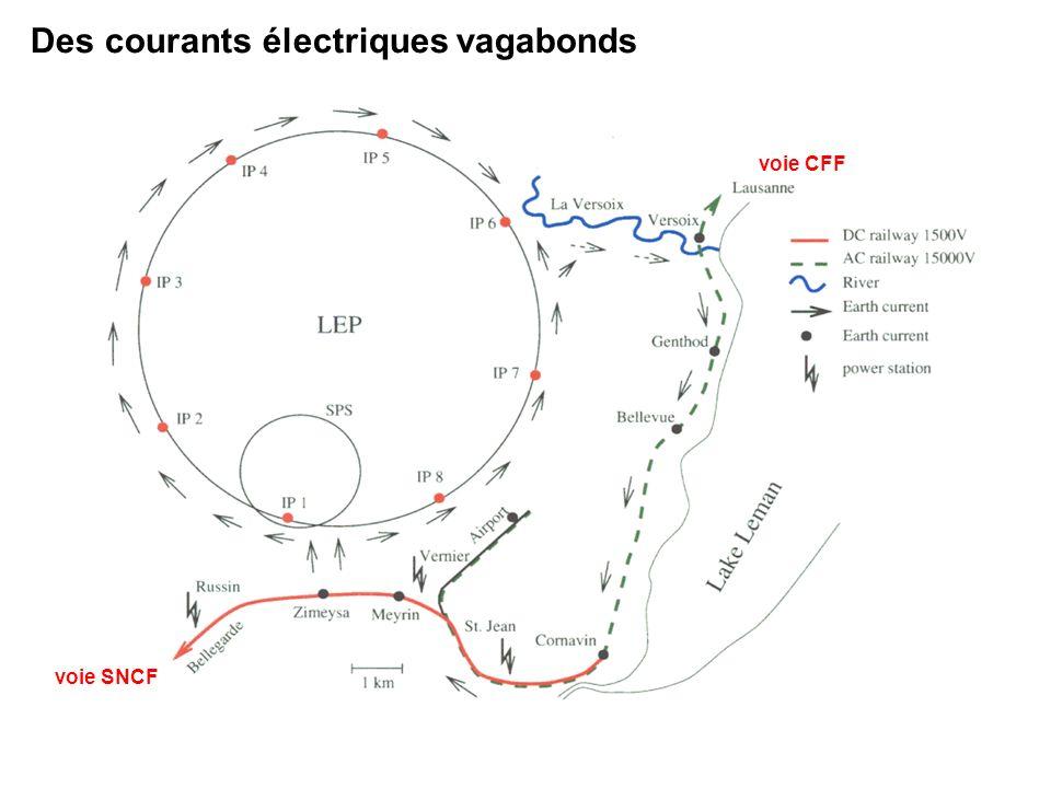 voie SNCF voie CFF Des courants électriques vagabonds