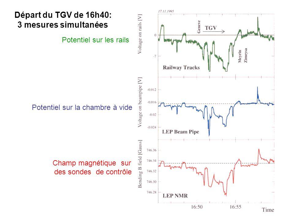 Potentiel sur les rails Potentiel sur la chambre à vide Champ magnétique sur des sondes de contrôle Départ du TGV de 16h40: 3 mesures simultanées