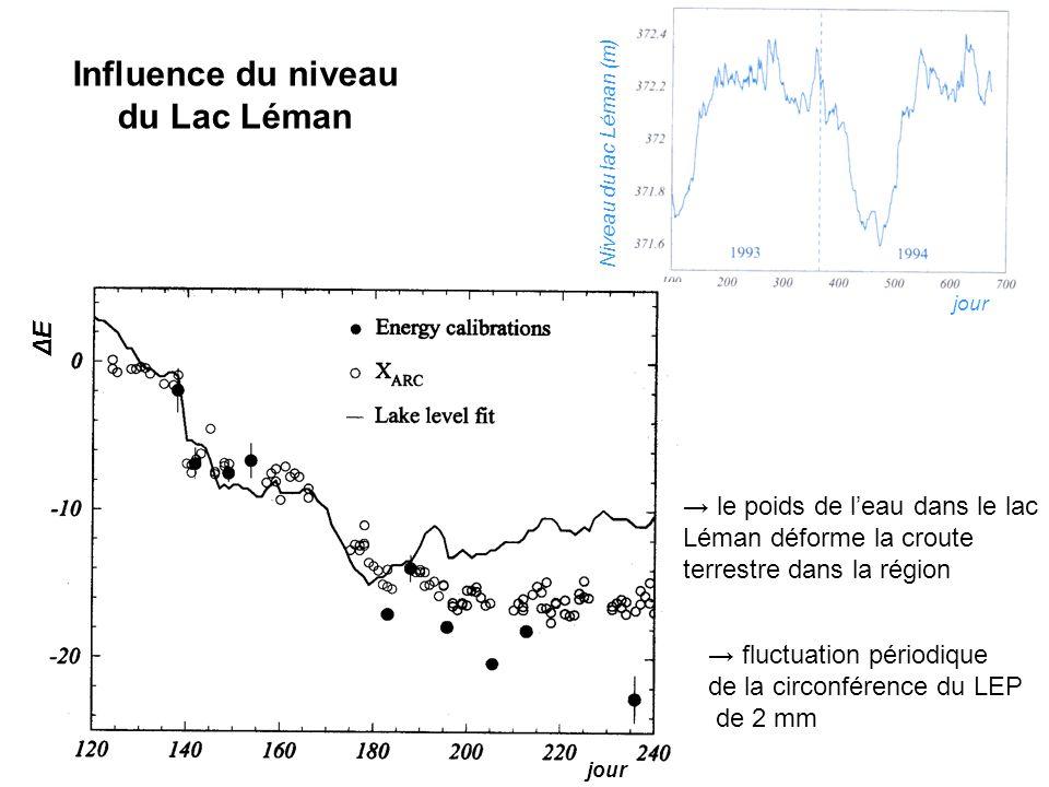 Influence du niveau du Lac Léman jour Niveau du lac Léman (m) jour ΔEΔE fluctuation périodique de la circonférence du LEP de 2 mm le poids de leau dans le lac Léman déforme la croute terrestre dans la région