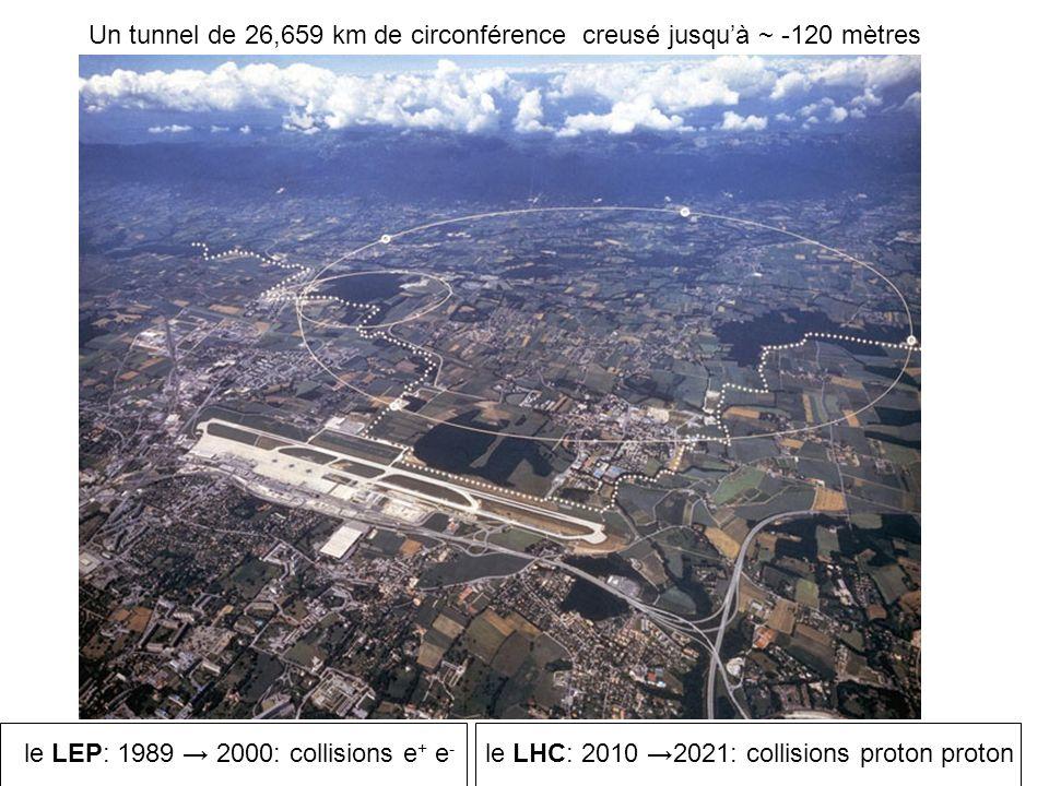 Un tunnel de 26,659 km de circonférence creusé jusquà ~ -120 mètres le LEP: 1989 2000: collisions e + e - le LHC: 2010 2021: collisions proton proton