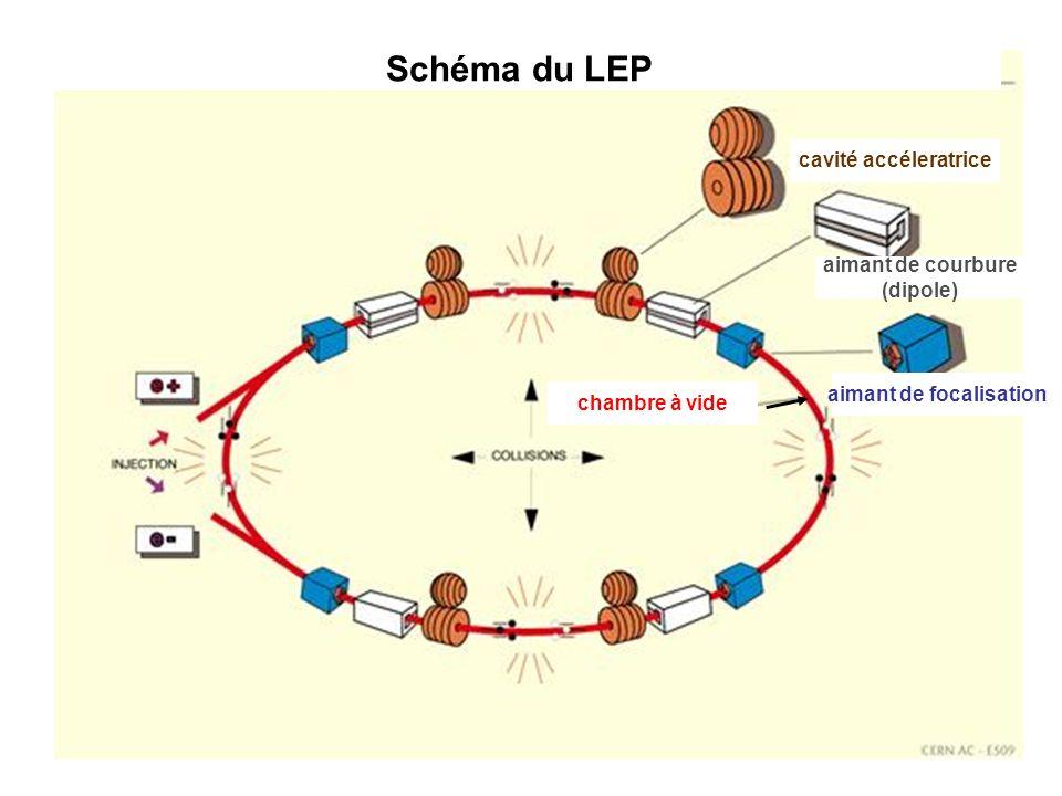 chambre à vide aimant de focalisation aimant de courbure (dipole) cavité accéleratrice Schéma du LEP