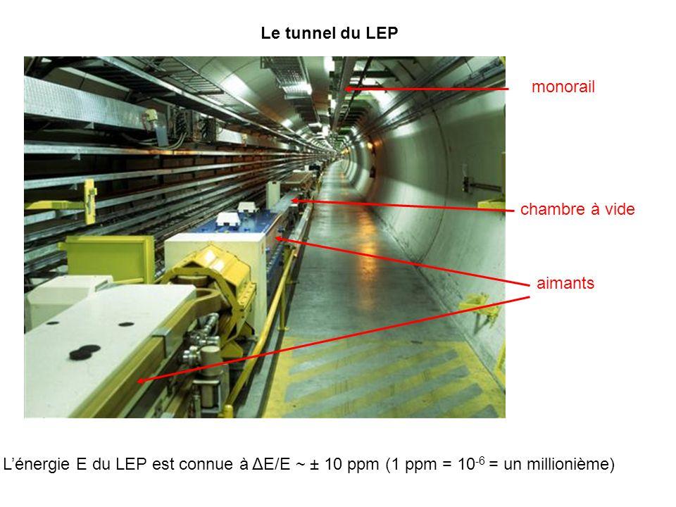 aimants Le tunnel du LEP chambre à vide monorail Lénergie E du LEP est connue à ΔE/E ~ ± 10 ppm (1 ppm = 10 -6 = un millionième)