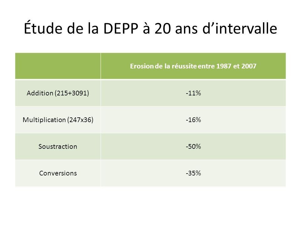 Étude de la DEPP à 20 ans dintervalle Erosion de la réussite entre 1987 et 2007 Addition (215+3091)-11% Multiplication (247x36)-16% Soustraction-50% C