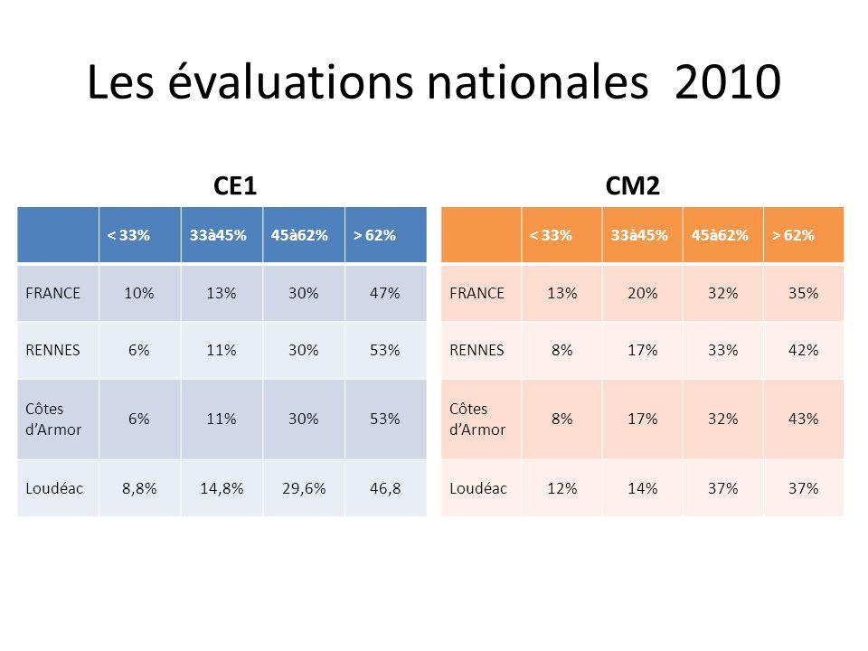 Les évaluations nationales 2010 CE1 < 33%33à45%45à62%> 62% FRANCE10%13%30%47% RENNES6%11%30%53% Côtes dArmor 6%11%30%53% Loudéac8,8%14,8%29,6%46,8 CM2