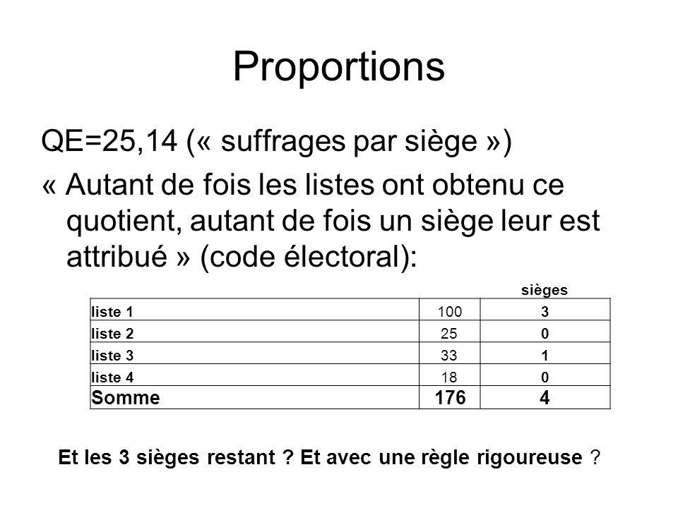 Proportions QE=25,14 (« suffrages par siège ») « Autant de fois les listes ont obtenu ce quotient, autant de fois un siège leur est attribué » (code é
