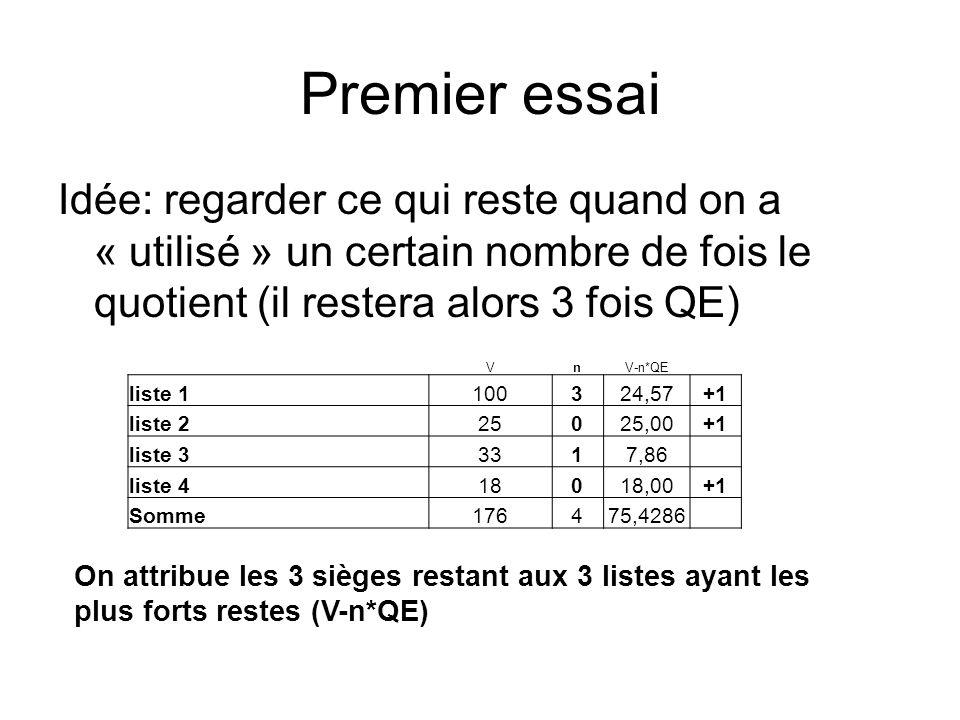 Premier essai Idée: regarder ce qui reste quand on a « utilisé » un certain nombre de fois le quotient (il restera alors 3 fois QE) On attribue les 3