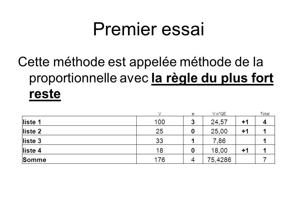Premier essai Cette méthode est appelée méthode de la proportionnelle avec la règle du plus fort reste VnV-n*QETotal liste 1100324,57+14 liste 225025,