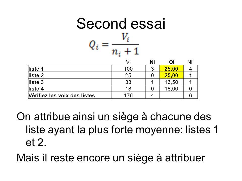 Second essai On attribue ainsi un siège à chacune des liste ayant la plus forte moyenne: listes 1 et 2. Mais il reste encore un siège à attribuer ViNi