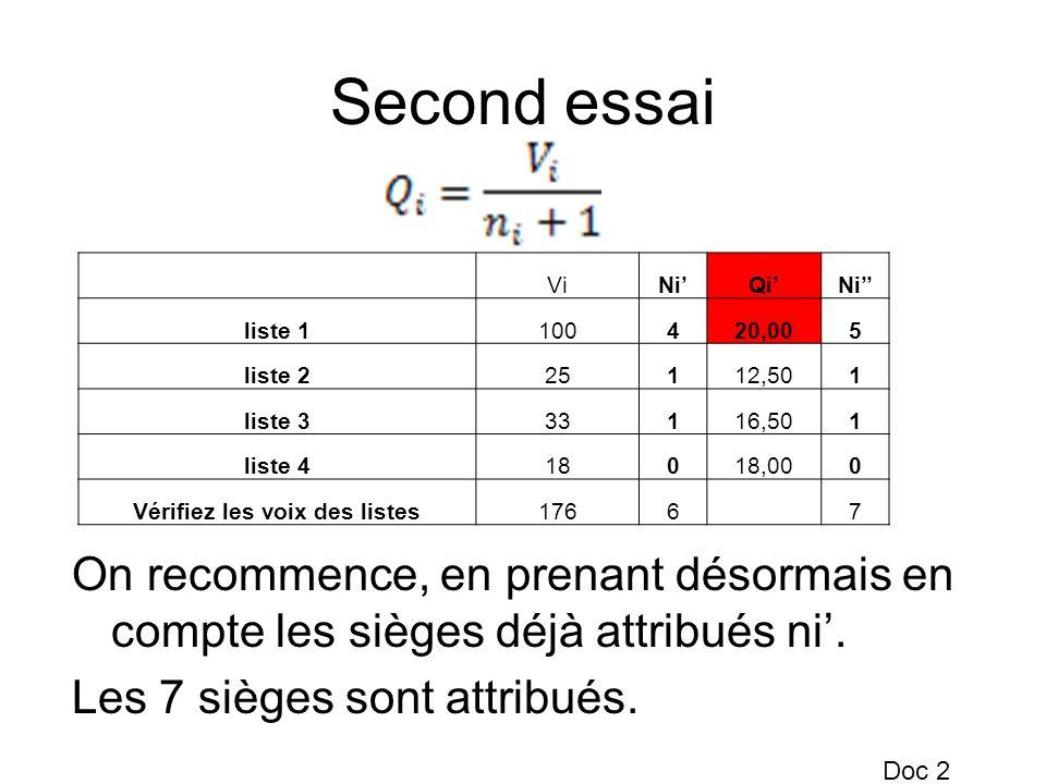 Second essai On recommence, en prenant désormais en compte les sièges déjà attribués ni. Les 7 sièges sont attribués. ViNiQiNi liste 1100420,005 liste