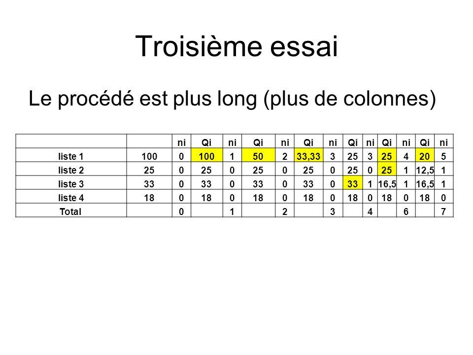 Troisième essai Le procédé est plus long (plus de colonnes) niQiniQiniQiniQiniQiniQini liste 11000 150233,333253 4205 liste 2250 0 0 0 0 112,51 liste
